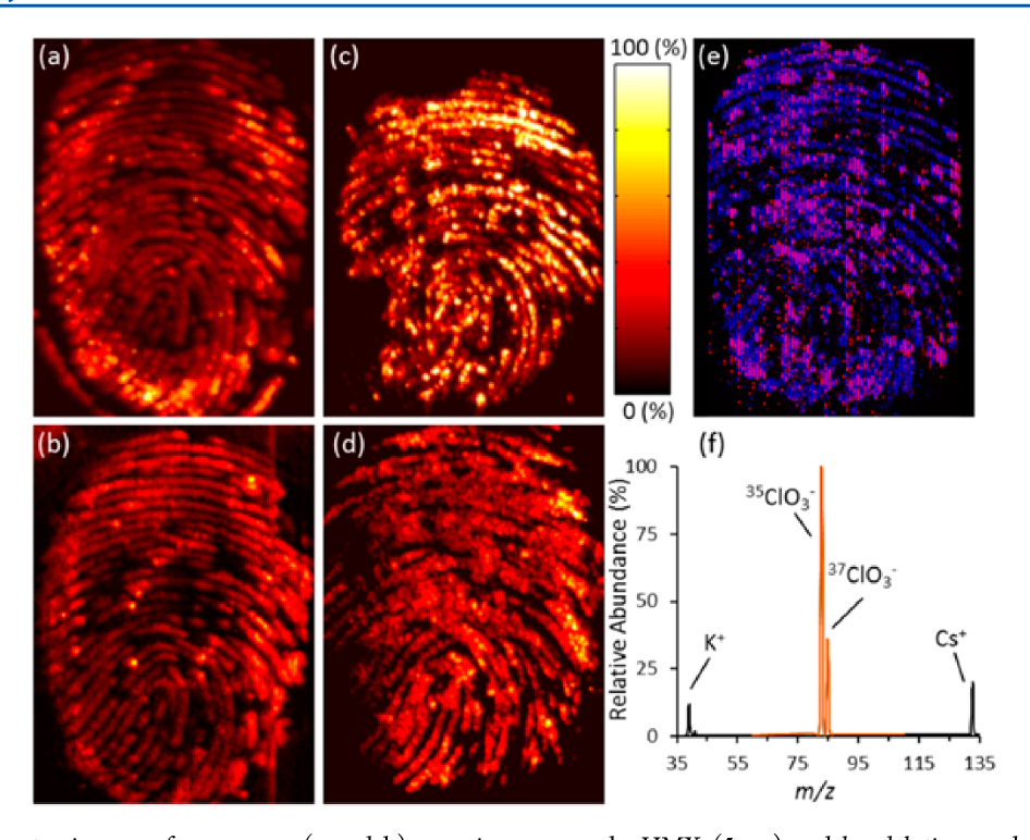 Figure 7. Mass spectrometry images of exogenous (a and b) organic compounds, HMX (5 μg) and hand lotion, and (c and d) an inorganic molecular ion, chlorate (3.5 μg), and an elemental ion, cesium (2 μg), from artificial fingerprints deposited onto forensic lift tape. The lighter color indicates higher relative intensity. (e) Colocalization map of the inorganic oxidizer component chlorate (blue, 3.5 μg) and analogous radioisotope cesium-133 (red, 3 μg), with rows scanned alternating between negative and positive mode MS. (f) Mass spectrum extracted from imaged data with MSiReader software, overlaying the positive mode, high in-source CID potential (black) and negative mode, low in-source CID potential (red) scans. Portions (a) and (b) adapted with permission from ref 34. Copyright 2014 the Royal Society of Chemistry.
