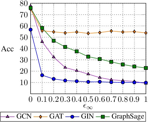 Figure 4 for Single-Node Attack for Fooling Graph Neural Networks