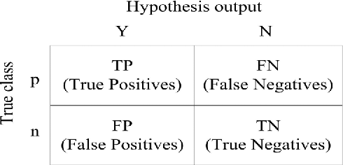 Figure 2 from ADASYN: Adaptive synthetic sampling approach
