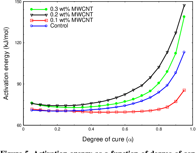 PDF] Effect of Carboxyl Functionalized MWCNTs on the Cure