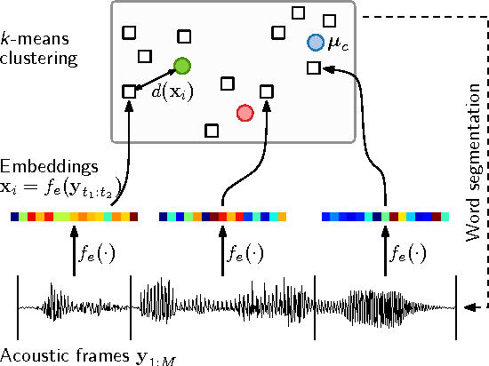 Figure 1 for An embedded segmental K-means model for unsupervised segmentation and clustering of speech