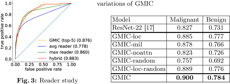 Figure 3 for Globally-Aware Multiple Instance Classifier for Breast Cancer Screening