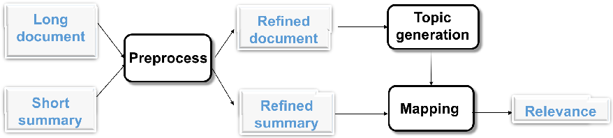 Figure 2 for Document Similarity for Texts of Varying Lengths via Hidden Topics