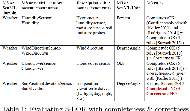 Table From Sensorbased Linked Open Rules SLOR An Automated - Open table rules