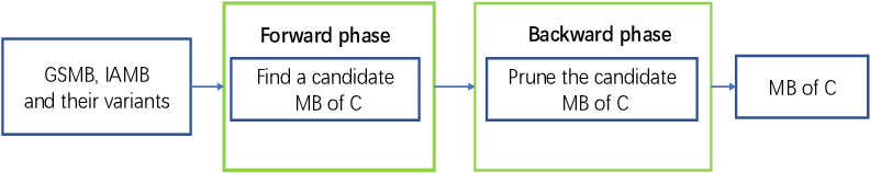 Figure 3 for Causality-based Feature Selection: Methods and Evaluations