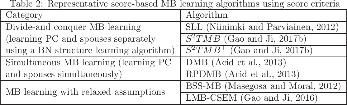 Figure 4 for Causality-based Feature Selection: Methods and Evaluations