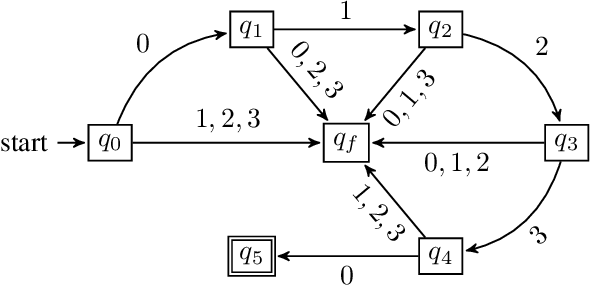 Figure 4 for Active Task-Inference-Guided Deep Inverse Reinforcement Learning