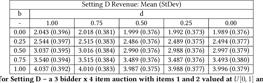 Figure 4 for ProportionNet: Balancing Fairness and Revenue for Auction Design with Deep Learning