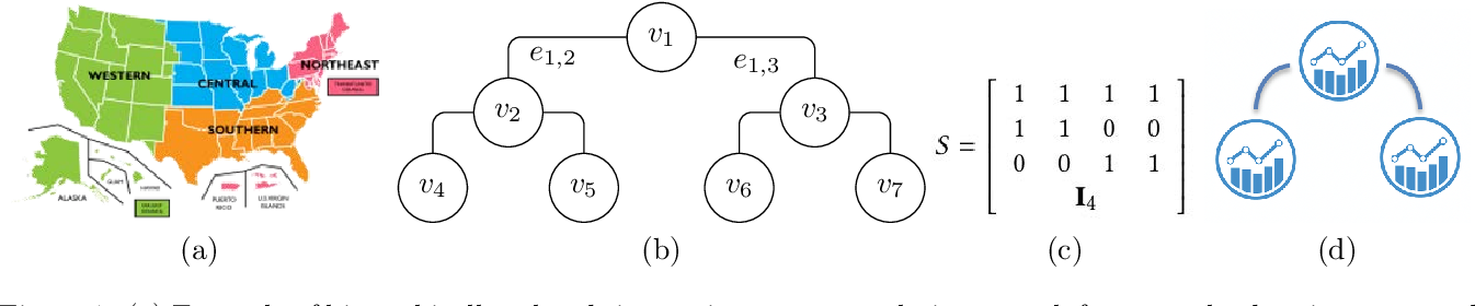 Figure 1 for Simultaneously Reconciled Quantile Forecasting of Hierarchically Related Time Series