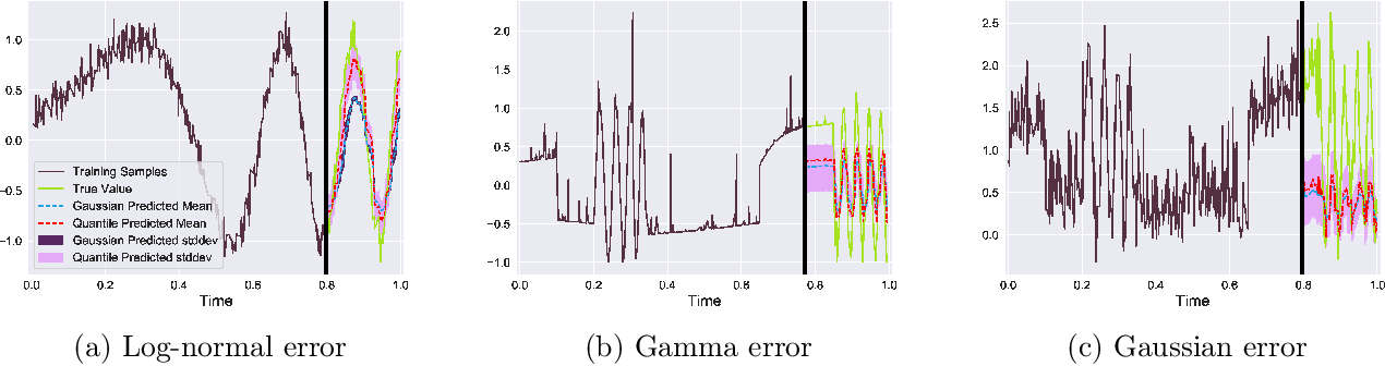 Figure 3 for Simultaneously Reconciled Quantile Forecasting of Hierarchically Related Time Series