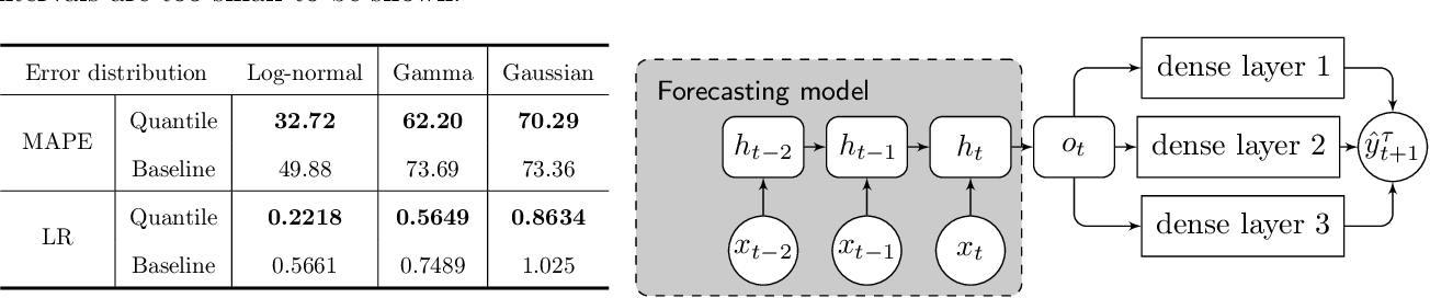 Figure 2 for Simultaneously Reconciled Quantile Forecasting of Hierarchically Related Time Series