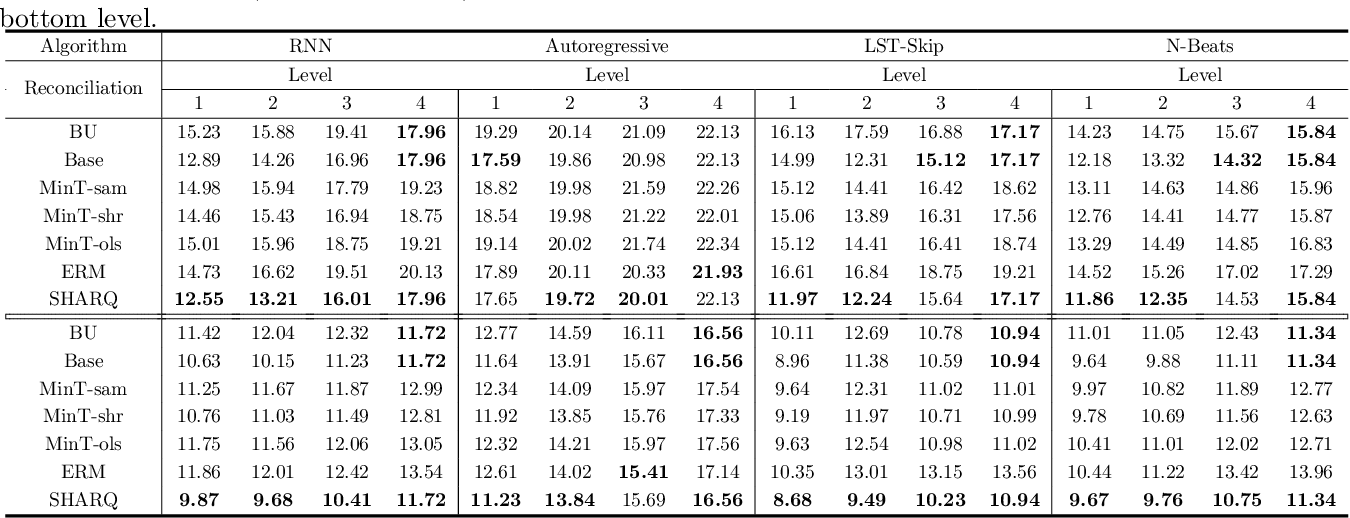Figure 4 for Simultaneously Reconciled Quantile Forecasting of Hierarchically Related Time Series