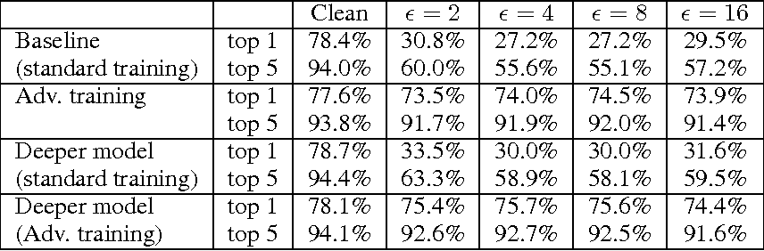 Figure 1 for Adversarial Machine Learning at Scale