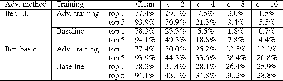Figure 3 for Adversarial Machine Learning at Scale