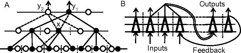 Figure 2 for A Quantitative Neural Coding Model of Sensory Memory