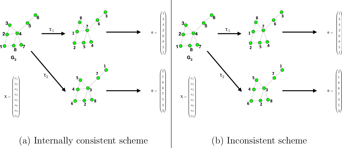 Figure 2 for On the role of features in vertex nomination: Content and context together are better (sometimes)