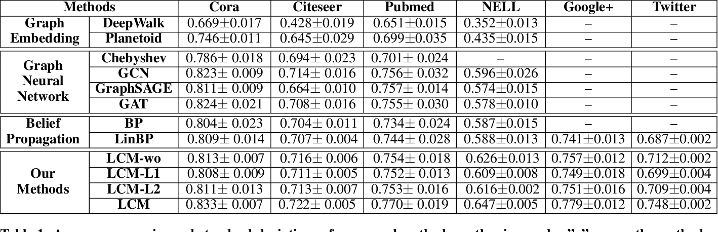 Figure 1 for Semi-Supervised Node Classification on Graphs: Markov Random Fields vs. Graph Neural Networks