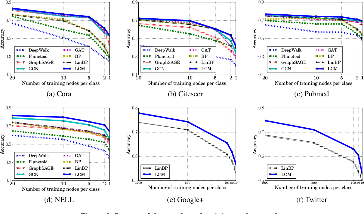 Figure 4 for Semi-Supervised Node Classification on Graphs: Markov Random Fields vs. Graph Neural Networks