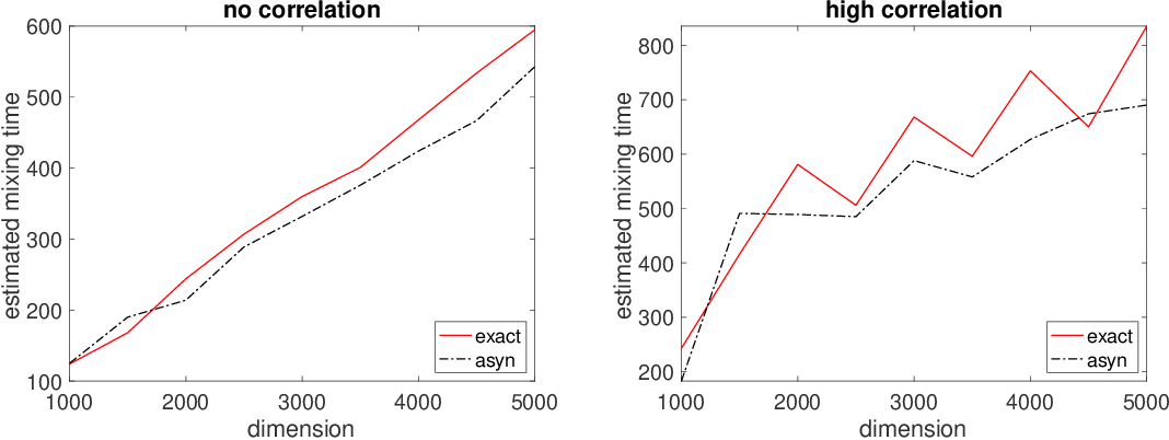 Figure 1 for A fast asynchronous MCMC sampler for sparse Bayesian inference