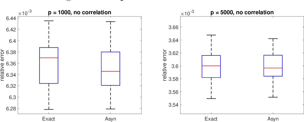 Figure 4 for A fast asynchronous MCMC sampler for sparse Bayesian inference