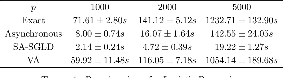Figure 2 for A fast asynchronous MCMC sampler for sparse Bayesian inference