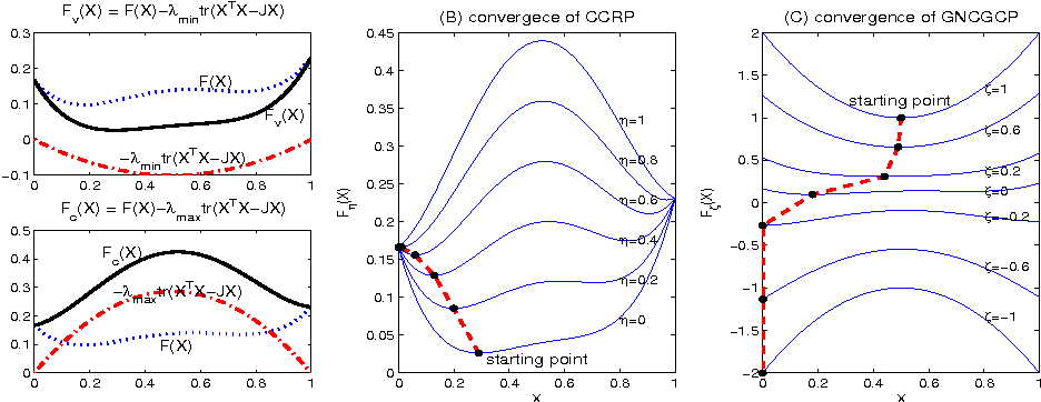 Figure 1 for GNCGCP - Graduated NonConvexity and Graduated Concavity Procedure