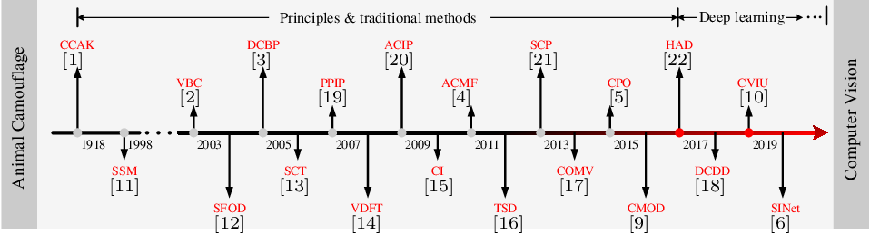 Figure 1 for Towards Accurate Camouflaged Object Detection with Mixture Convolution and Interactive Fusion