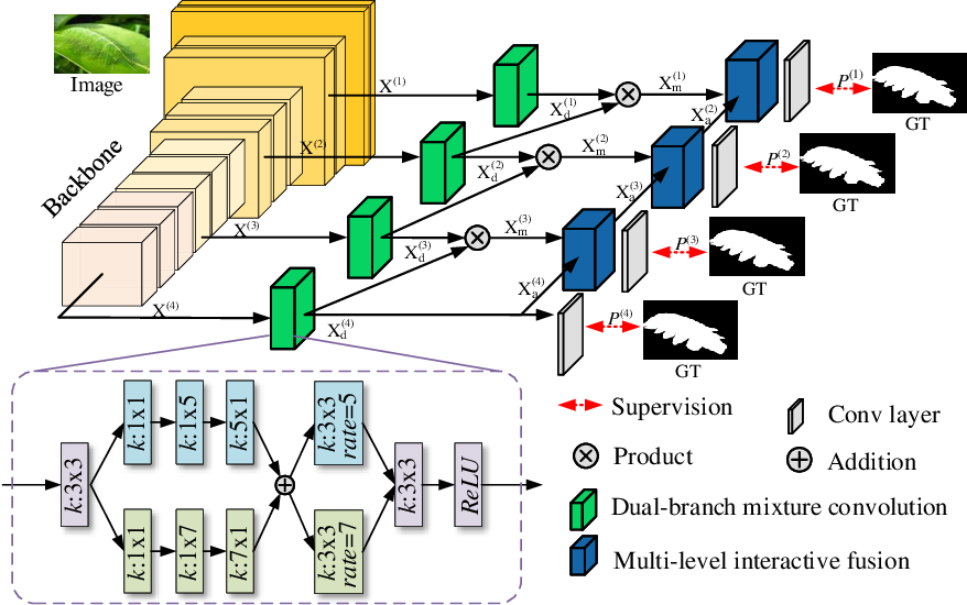 Figure 3 for Towards Accurate Camouflaged Object Detection with Mixture Convolution and Interactive Fusion