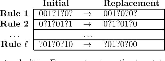 Figure 2 for Black-box Methods for Restoring Monotonicity