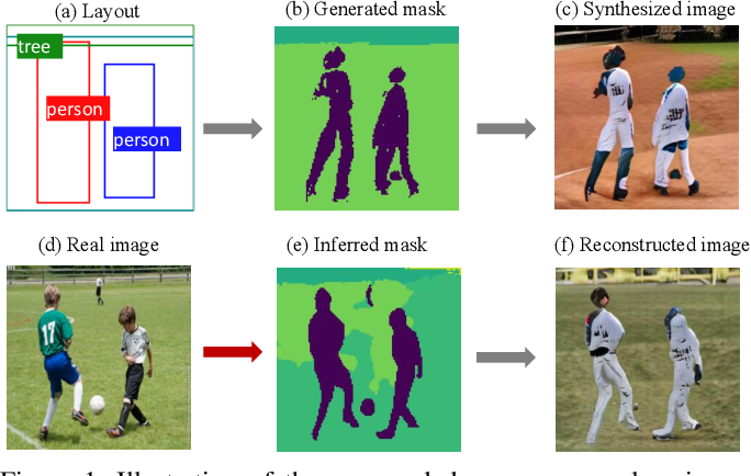 Figure 1 for Deep Consensus Learning