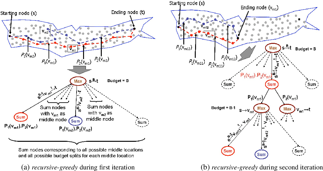 Figure 4 for Efficient Informative Sensing using Multiple Robots