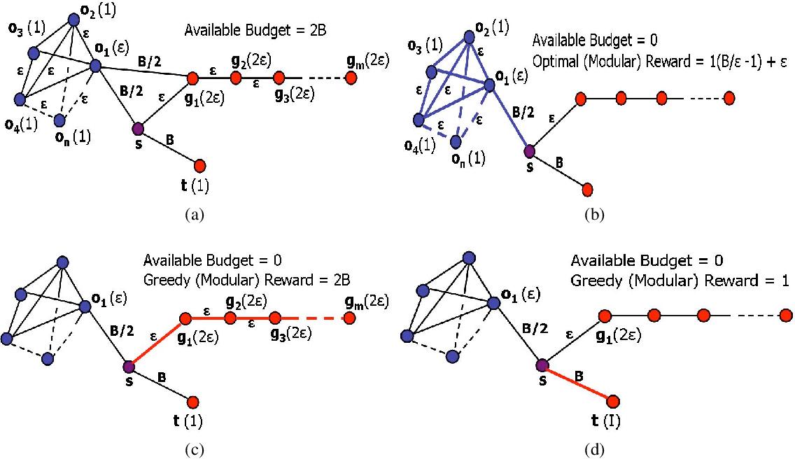 Figure 3 for Efficient Informative Sensing using Multiple Robots