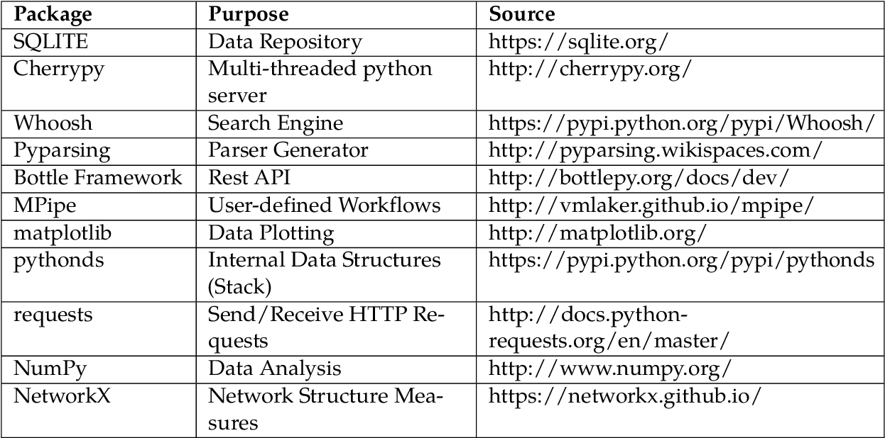 PDF] Providing High Performance Computing based Models as a Service