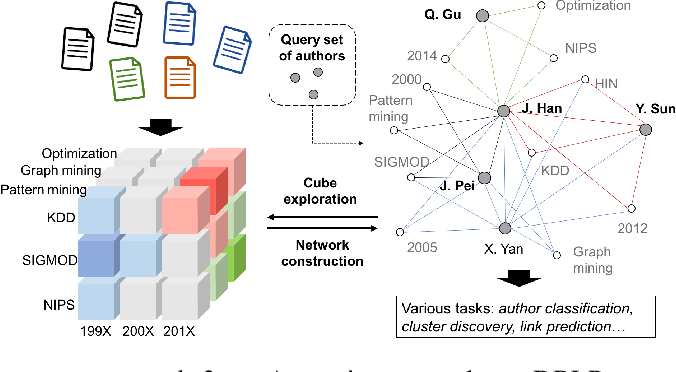Figure 1 for cube2net: Efficient Query-Specific Network Construction with Data Cube Organization