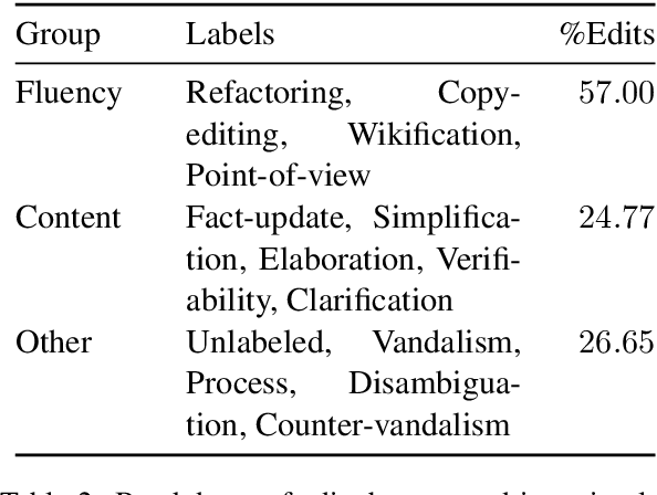 Figure 3 for Text Editing by Command