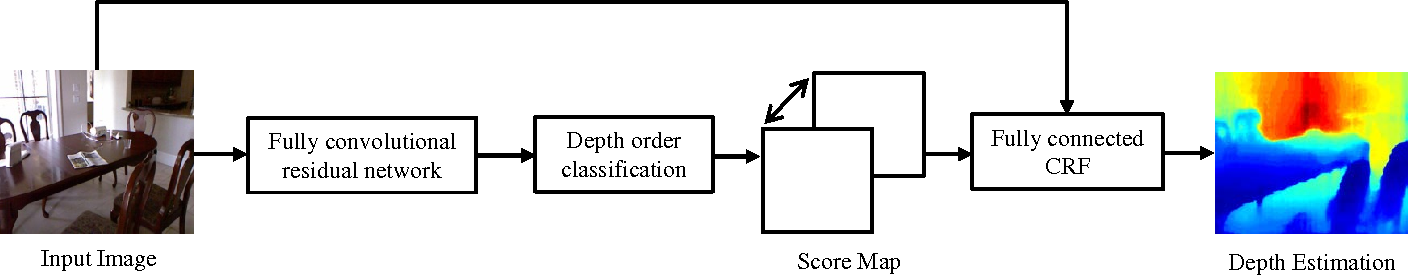 Figure 1 for Estimating Depth from Monocular Images as Classification Using Deep Fully Convolutional Residual Networks