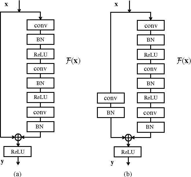 Figure 2 for Estimating Depth from Monocular Images as Classification Using Deep Fully Convolutional Residual Networks
