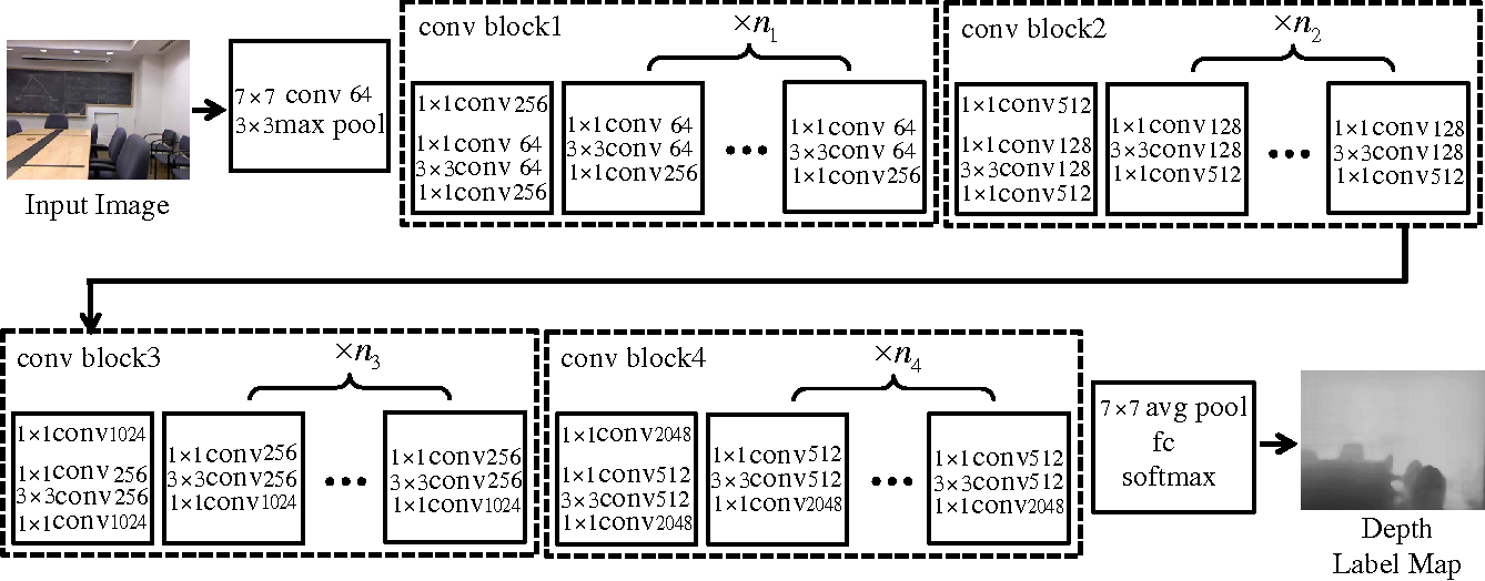 Figure 3 for Estimating Depth from Monocular Images as Classification Using Deep Fully Convolutional Residual Networks