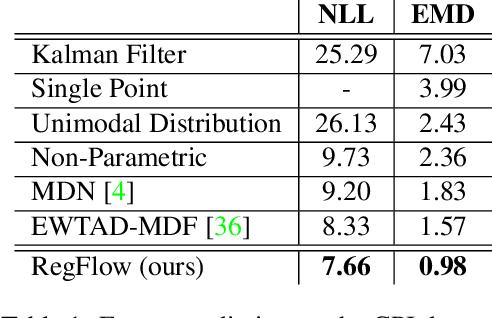 Figure 2 for RegFlow: Probabilistic Flow-based Regression for Future Prediction