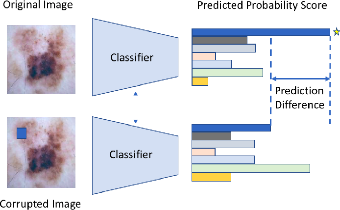 Figure 2 for What evidence does deep learning model use to classify Skin Lesions?