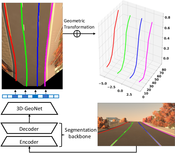 Figure 1 for Gen-LaneNet: A Generalized and Scalable Approach for 3D Lane Detection