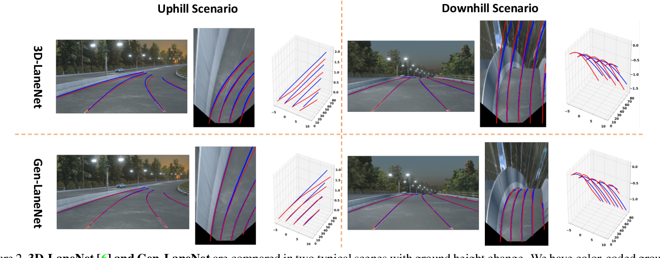 Figure 3 for Gen-LaneNet: A Generalized and Scalable Approach for 3D Lane Detection