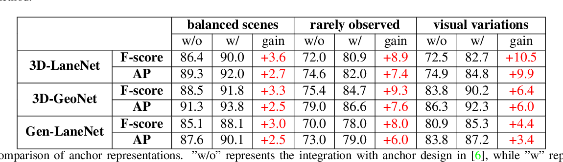 Figure 2 for Gen-LaneNet: A Generalized and Scalable Approach for 3D Lane Detection