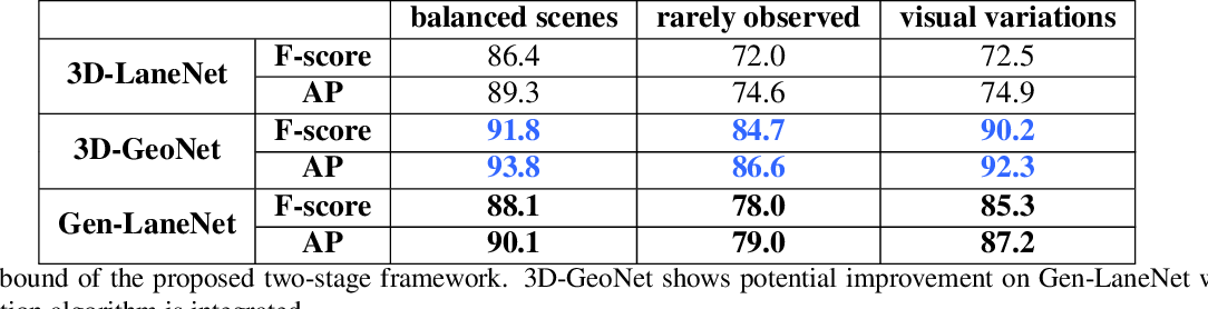 Figure 4 for Gen-LaneNet: A Generalized and Scalable Approach for 3D Lane Detection