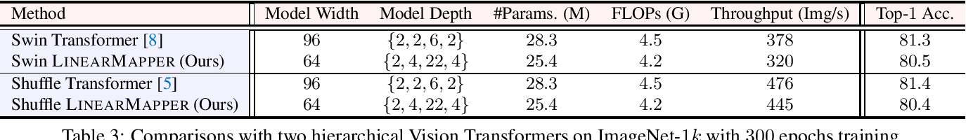 Figure 3 for What Makes for Hierarchical Vision Transformer?