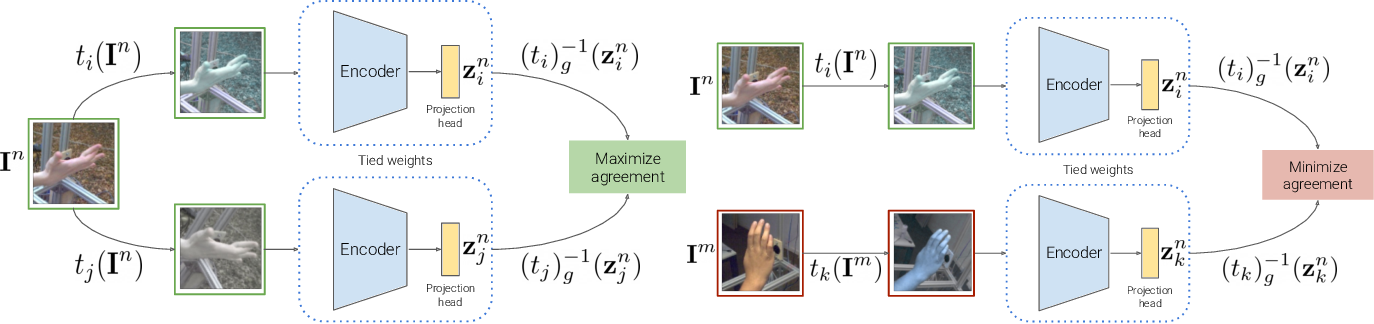 Figure 3 for Self-Supervised 3D Hand Pose Estimation from monocular RGB via Contrastive Learning