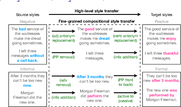 Figure 1 for StylePTB: A Compositional Benchmark for Fine-grained Controllable Text Style Transfer
