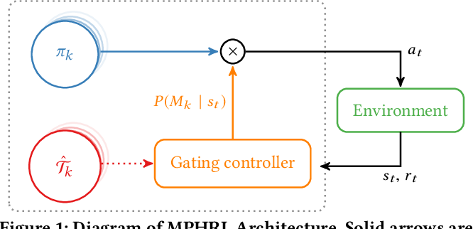 Figure 1 for Model Primitive Hierarchical Lifelong Reinforcement Learning