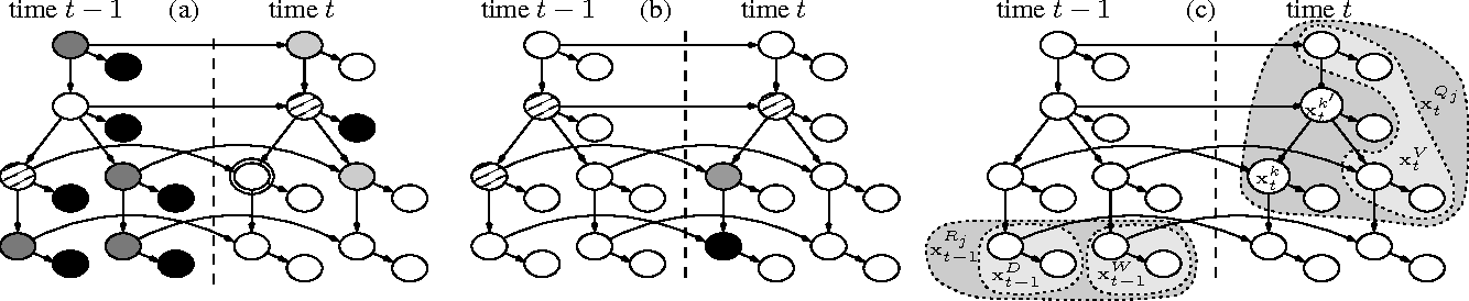Figure 4 for DBN-Based Combinatorial Resampling for Articulated Object Tracking
