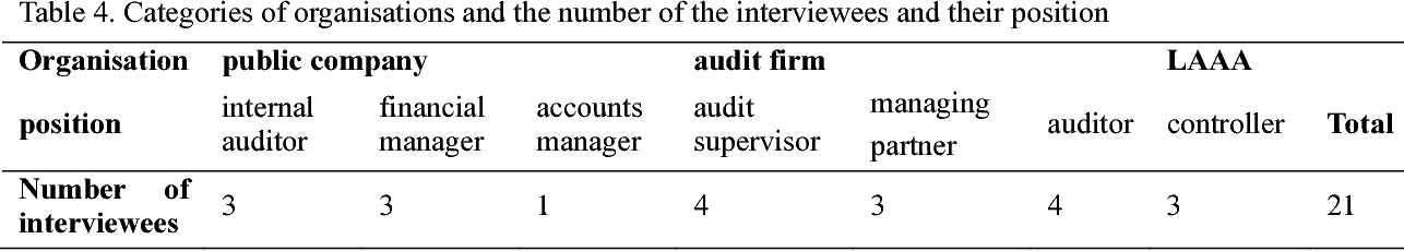 PDF] Do the Big 4 and the Second-Tier Firms Provide Audits